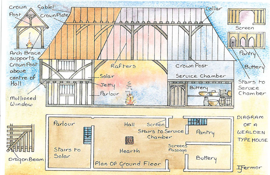 A cross-section of a building similar to Great Dixter's ancient Hall. Image courtesy of Great Dixter Charitable Trust.